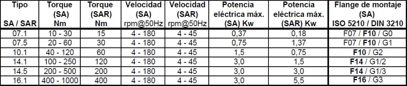 Multiturn Electric Actuator AUMA